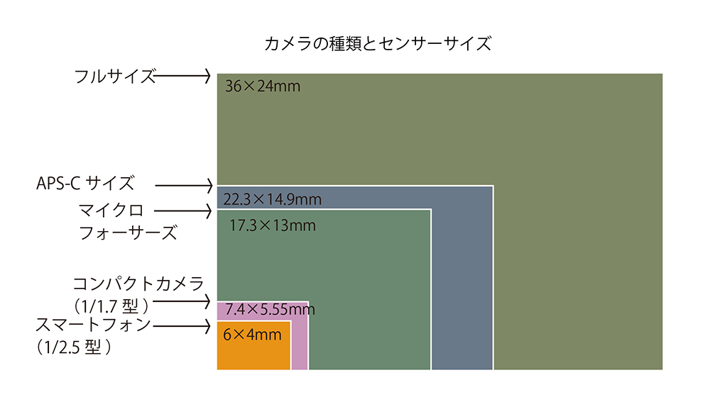カメラの種類 センサーサイズ 大きさ 違い